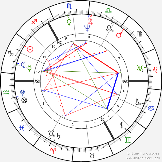Charles Babbage tema natale, oroscopo, Charles Babbage oroscopi gratuiti, astrologia