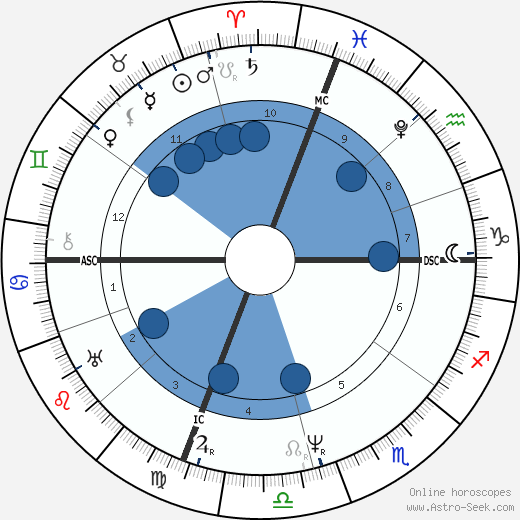 James Buchanan wikipedia, horoscope, astrology, instagram