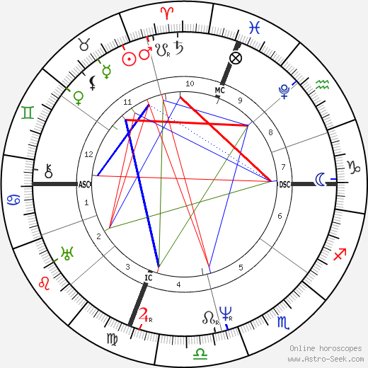 James Buchanan astro natal birth chart, James Buchanan horoscope, astrology