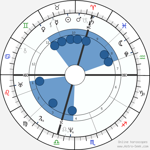 Samuel F. B. Morse wikipedia, horoscope, astrology, instagram