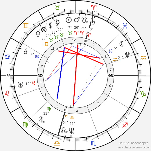 Samuel F. B. Morse birth chart, biography, wikipedia 2020, 2021