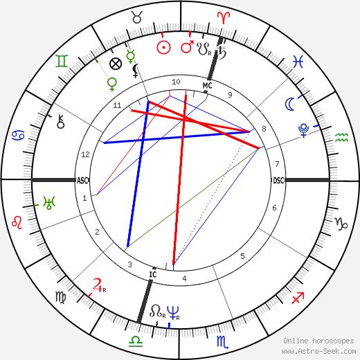 Samuel F. B. Morse astro natal birth chart, Samuel F. B. Morse horoscope, astrology