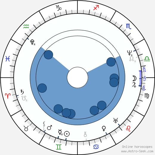 Václav Hanka wikipedia, horoscope, astrology, instagram