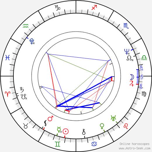 Václav Hanka tema natale, oroscopo, Václav Hanka oroscopi gratuiti, astrologia