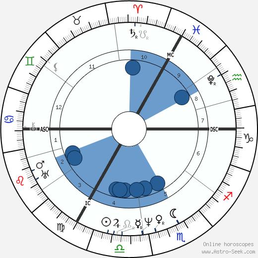 Karl Theodor Körner wikipedia, horoscope, astrology, instagram