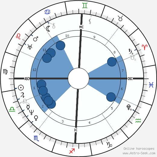 Michael Faraday wikipedia, horoscope, astrology, instagram