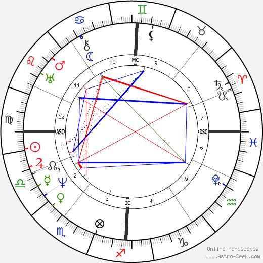 Michael Faraday astro natal birth chart, Michael Faraday horoscope, astrology