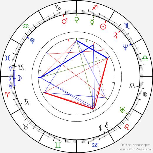Václav Kliment Klicpera astro natal birth chart, Václav Kliment Klicpera horoscope, astrology