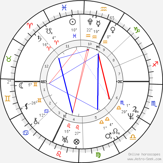Gioachino Rossini birth chart, biography, wikipedia 2019, 2020