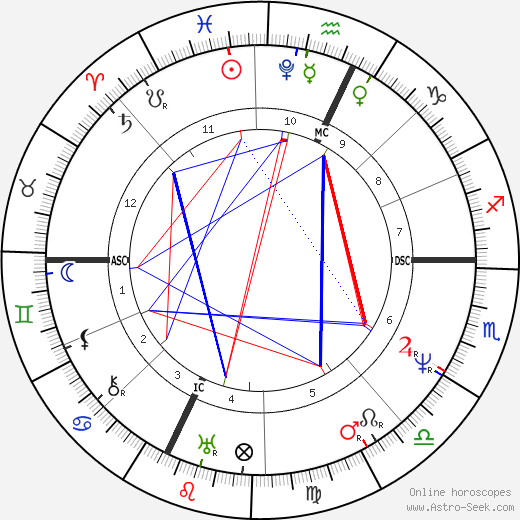 Gioachino Rossini astro natal birth chart, Gioachino Rossini horoscope, astrology
