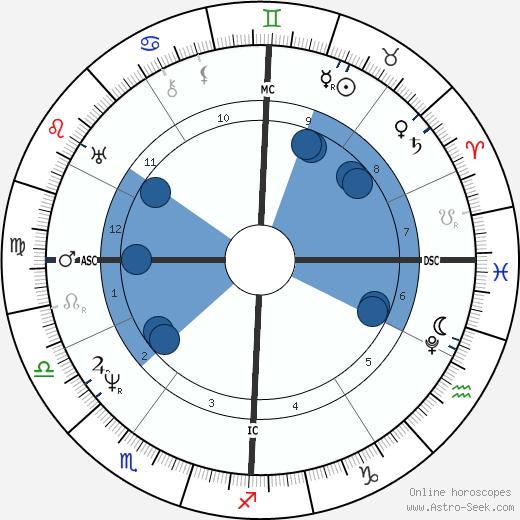Pope Pius IX wikipedia, horoscope, astrology, instagram