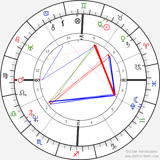 Pope Pius IX astro natal birth chart, Pope Pius IX horoscope, astrology