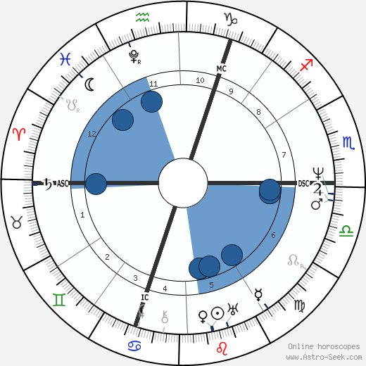 Percy Bysshe Shelley wikipedia, horoscope, astrology, instagram