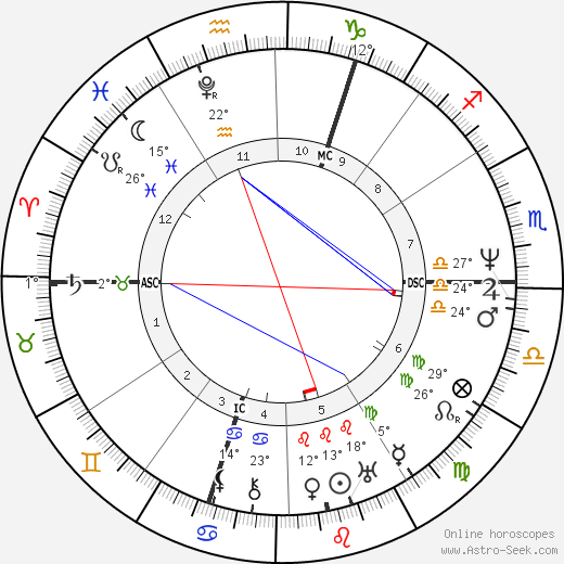 Percy Bysshe Shelley birth chart, biography, wikipedia 2019, 2020