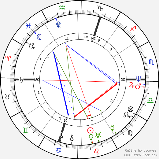 Percy Bysshe Shelley astro natal birth chart, Percy Bysshe Shelley horoscope, astrology