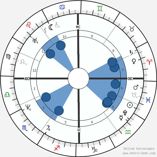 Friedrich Harkort wikipedia, horoscope, astrology, instagram