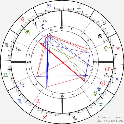 Friedrich Harkort tema natale, oroscopo, Friedrich Harkort oroscopi gratuiti, astrologia