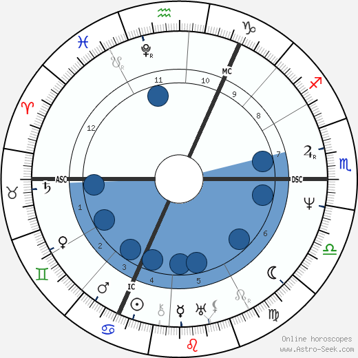 John Clare wikipedia, horoscope, astrology, instagram
