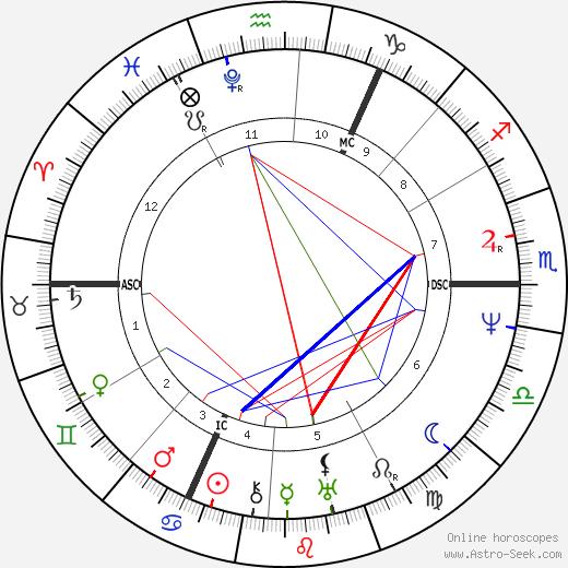 John Clare tema natale, oroscopo, John Clare oroscopi gratuiti, astrologia