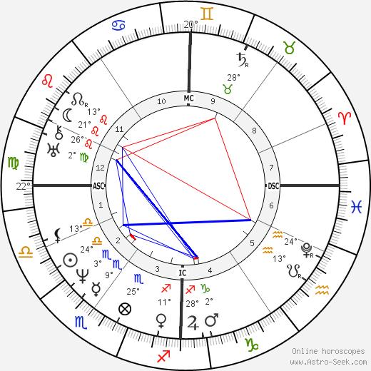 Ferdinand Schubert birth chart, biography, wikipedia 2019, 2020