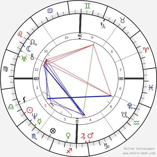 Ferdinand Schubert astro natal birth chart, Ferdinand Schubert horoscope, astrology