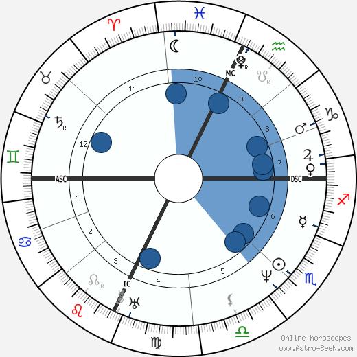 William Cullen Bryant wikipedia, horoscope, astrology, instagram