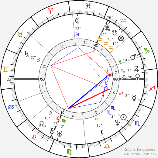 William Cullen Bryant birth chart, biography, wikipedia 2018, 2019