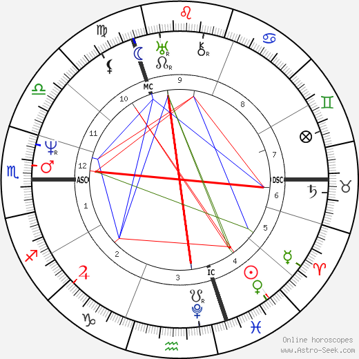 George Perceval astro natal birth chart, George Perceval horoscope, astrology