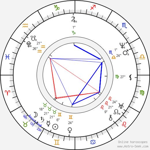 Cornelius Vanderbilt birth chart, biography, wikipedia 2020, 2021