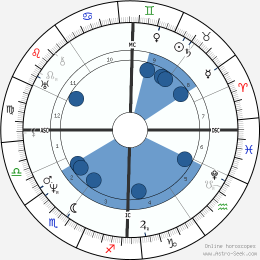 Fanny Imlay wikipedia, horoscope, astrology, instagram