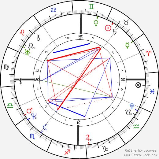 Fanny Imlay birth chart, Fanny Imlay astro natal horoscope, astrology
