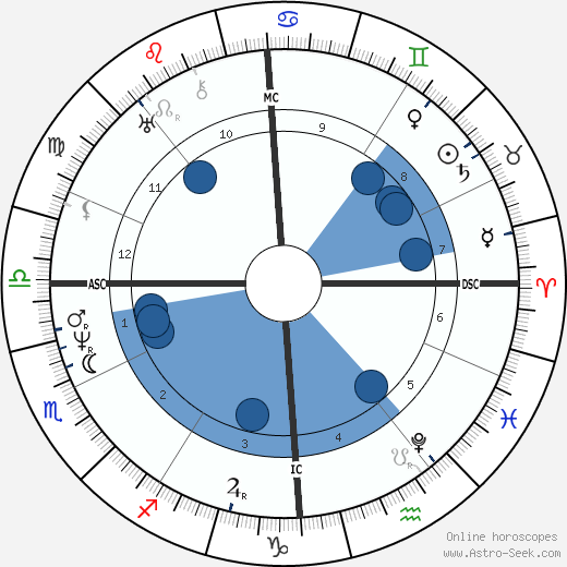 Leopold Robert wikipedia, horoscope, astrology, instagram