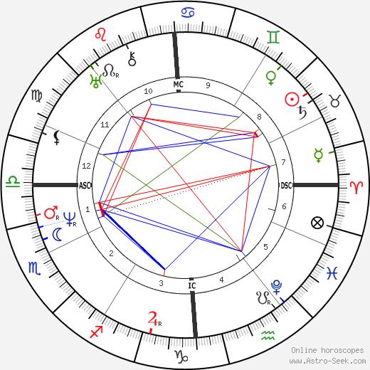 Leopold Robert astro natal birth chart, Leopold Robert horoscope, astrology