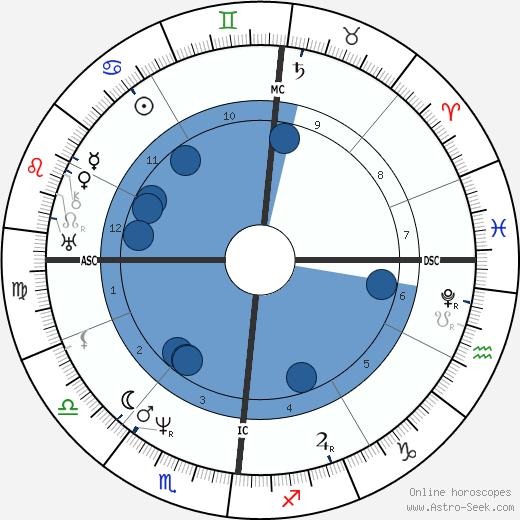 Brutus de Villeroi wikipedia, horoscope, astrology, instagram
