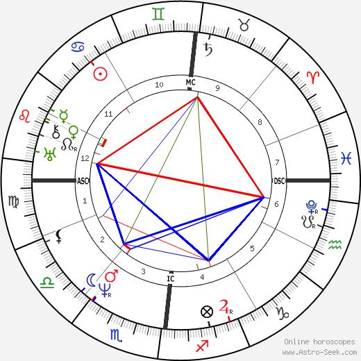 Brutus de Villeroi birth chart, Brutus de Villeroi astro natal horoscope, astrology