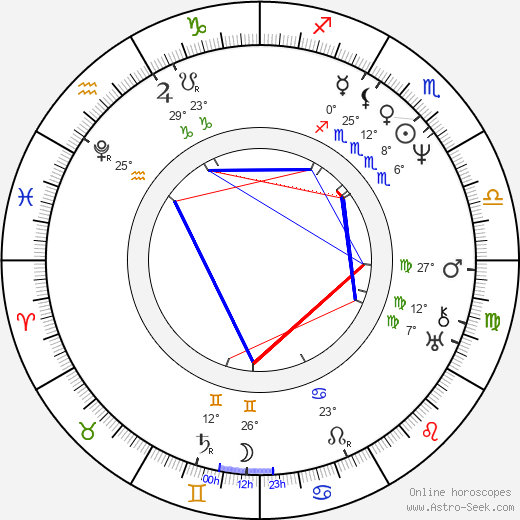 John Keats birth chart, biography, wikipedia 2017, 2018