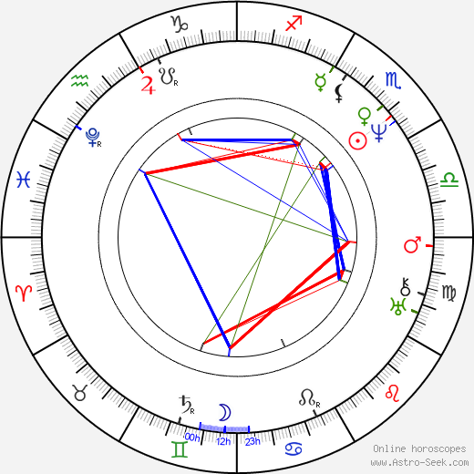 John Keats astro natal birth chart, John Keats horoscope, astrology