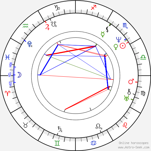 John Pendleton Kennedy birth chart, John Pendleton Kennedy astro natal horoscope, astrology