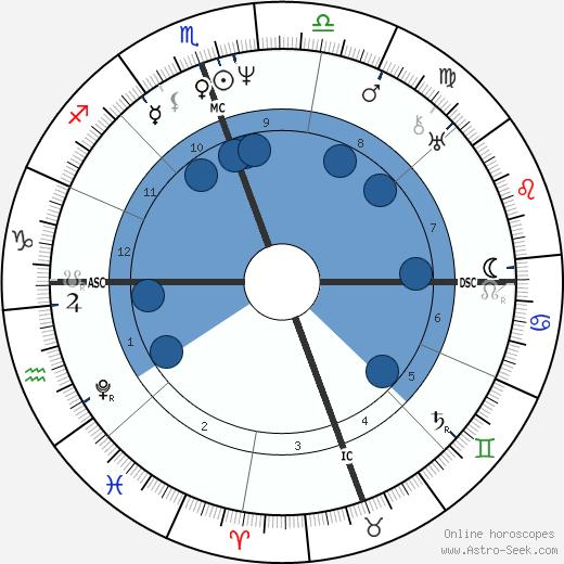 James K. Polk wikipedia, horoscope, astrology, instagram