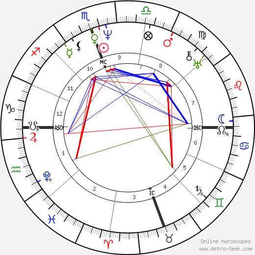 Джеймс Нокс Полк James K. Polk день рождения гороскоп, James K. Polk Натальная карта онлайн
