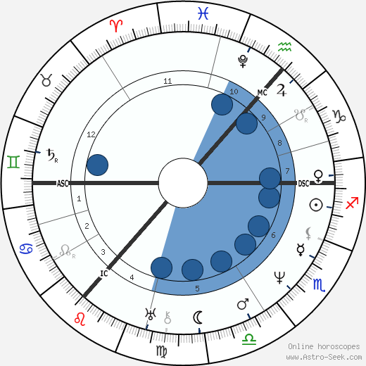 Thomas Carlyle wikipedia, horoscope, astrology, instagram