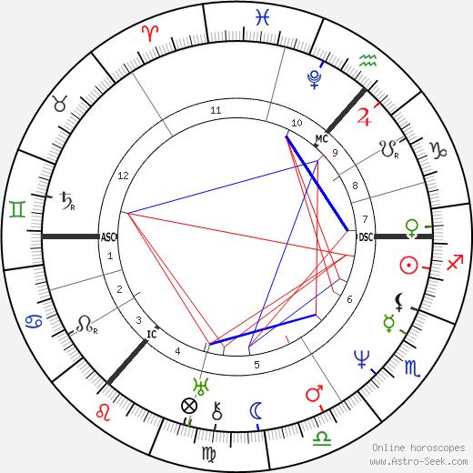 Thomas Carlyle tema natale, oroscopo, Thomas Carlyle oroscopi gratuiti, astrologia
