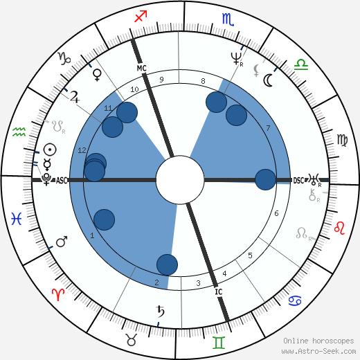 John Woodcock Graves wikipedia, horoscope, astrology, instagram