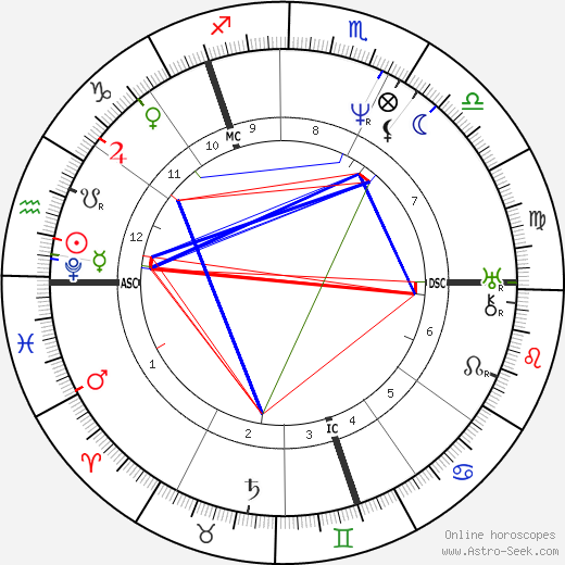 John Woodcock Graves tema natale, oroscopo, John Woodcock Graves oroscopi gratuiti, astrologia