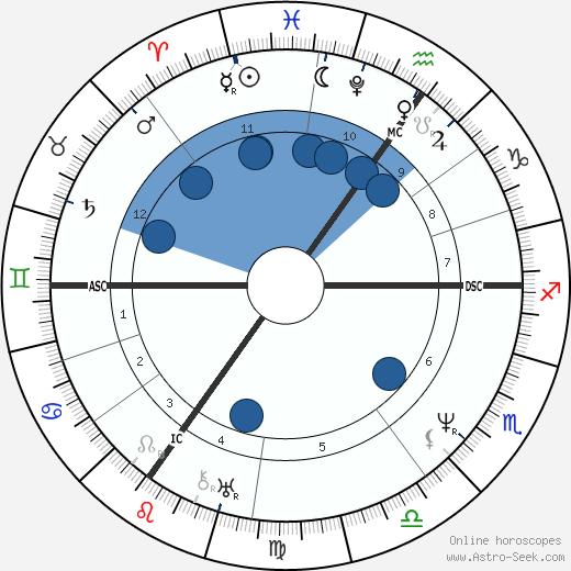 Robert Cross wikipedia, horoscope, astrology, instagram