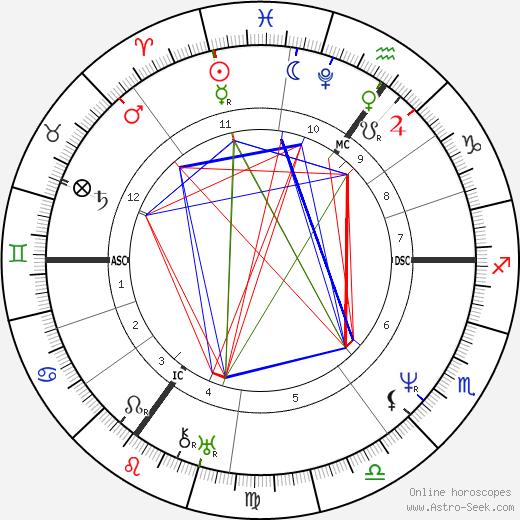 Robert Cross день рождения гороскоп, Robert Cross Натальная карта онлайн