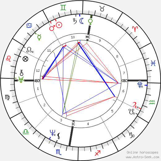 Zadkiel I. tema natale, oroscopo, Zadkiel I. oroscopi gratuiti, astrologia