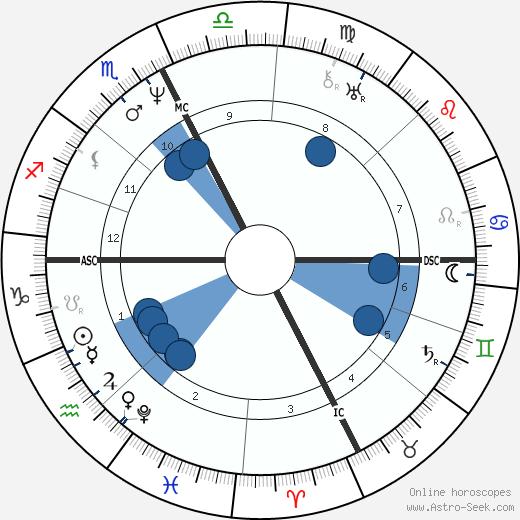 Jean Reboul wikipedia, horoscope, astrology, instagram
