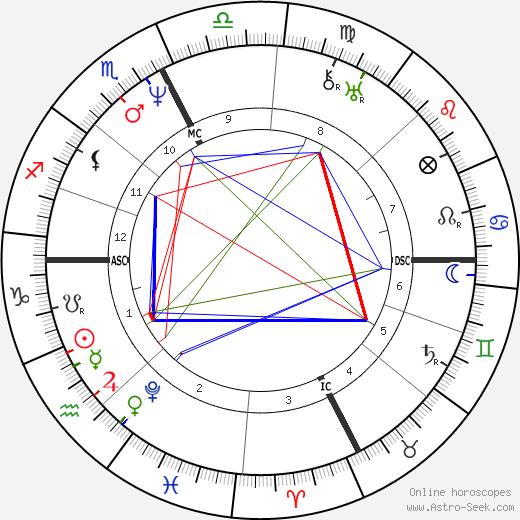 Жан Ребуль Jean Reboul день рождения гороскоп, Jean Reboul Натальная карта онлайн