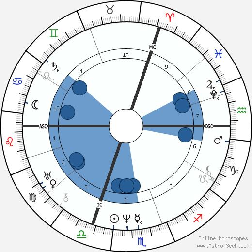 Achille Michallon wikipedia, horoscope, astrology, instagram